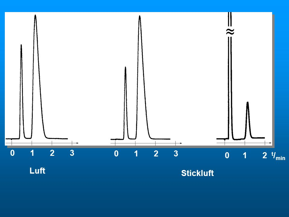 Stickluft 0 1 2 3. 0 1 2 3.