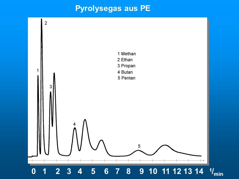 Pyrolysegas Pyrolysegas aus PE