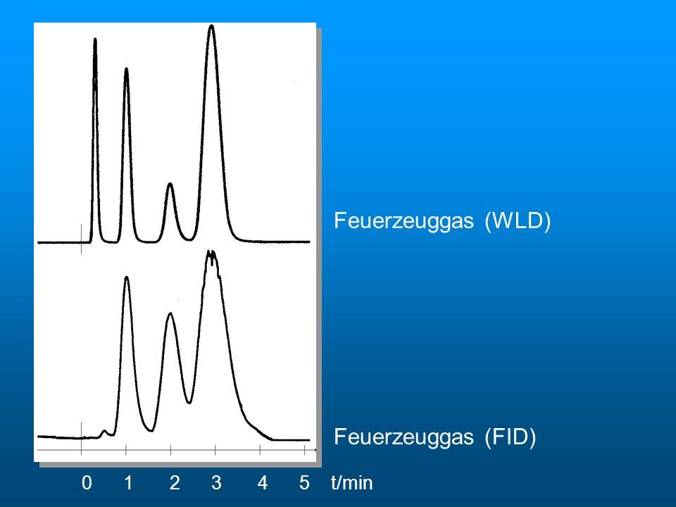 Chromatogramme von Feuerzeuggas