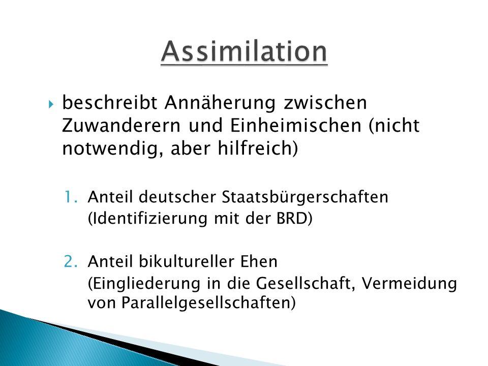 Assimilation beschreibt Annäherung zwischen Zuwanderern und Einheimischen (nicht notwendig, aber hilfreich)