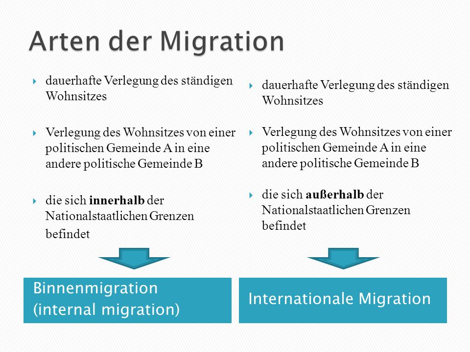 Arten der Migration Binnenmigration Internationale Migration