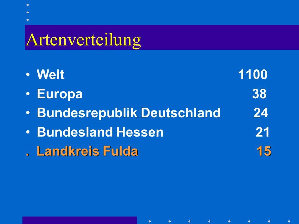 Artenverteilung Welt 1100 Europa 38 Bundesrepublik Deutschland 24