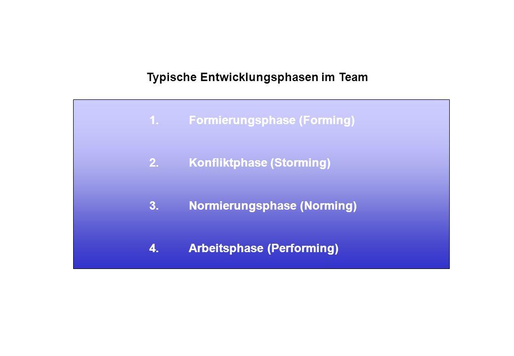 Typische Entwicklungsphasen im Team