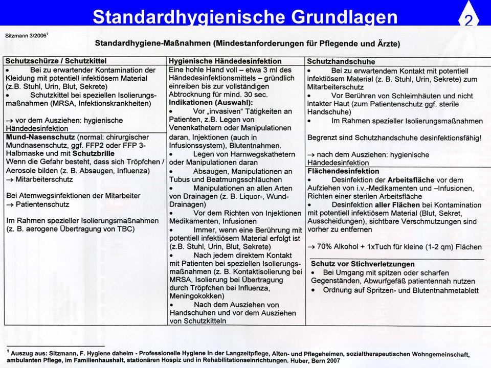 Standardhygienische Grundlagen
