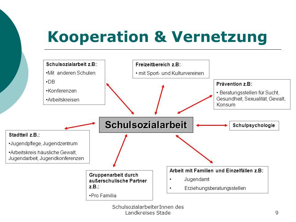 Kooperation & Vernetzung
