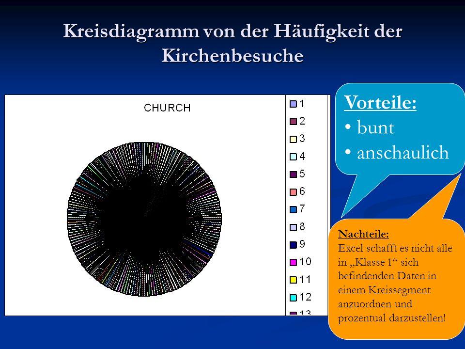 Kreisdiagramm von der Häufigkeit der Kirchenbesuche
