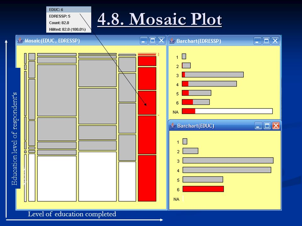 4.8. Mosaic Plot Education level of respondent's spouse