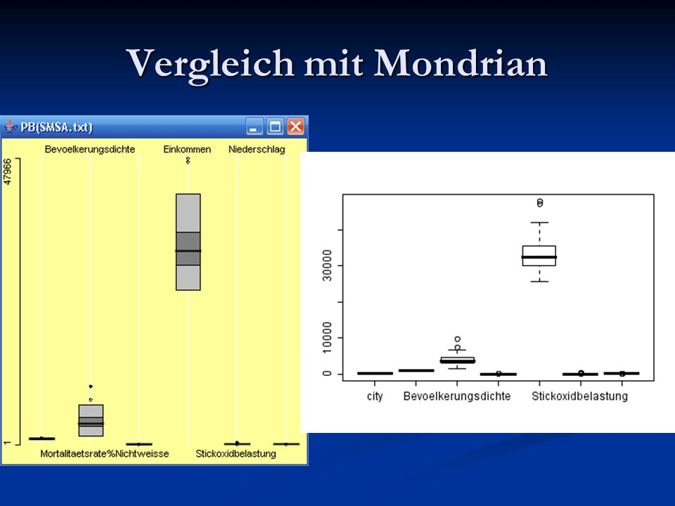 Vergleich mit Mondrian