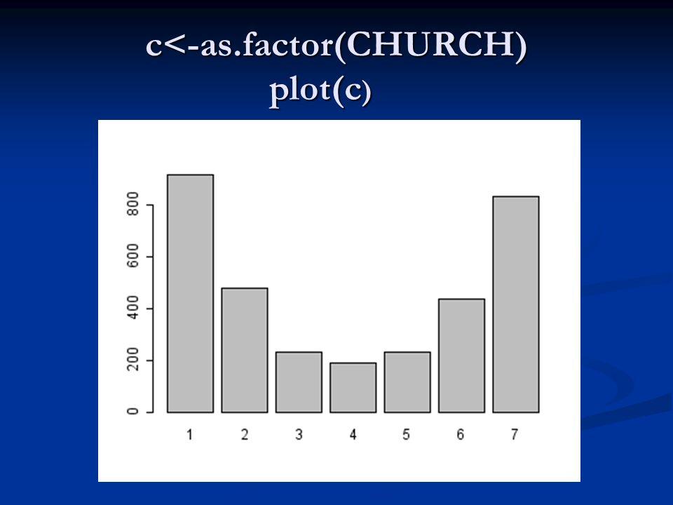 c<-as.factor(CHURCH)