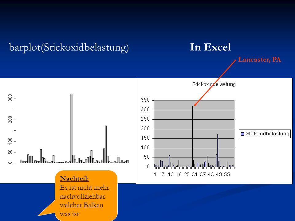 barplot(Stickoxidbelastung)