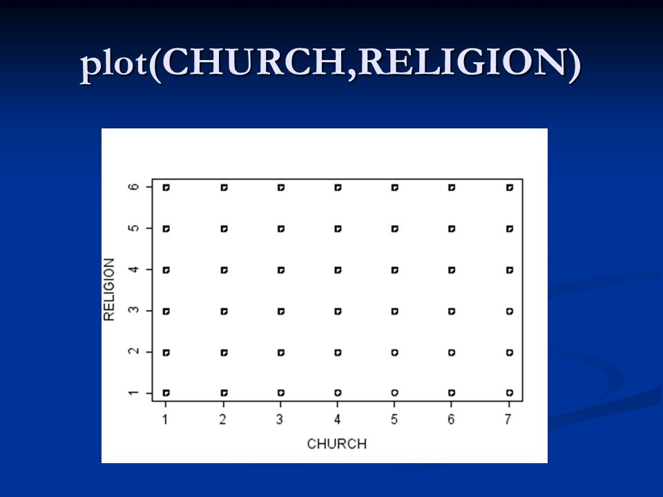 plot(CHURCH,RELIGION)