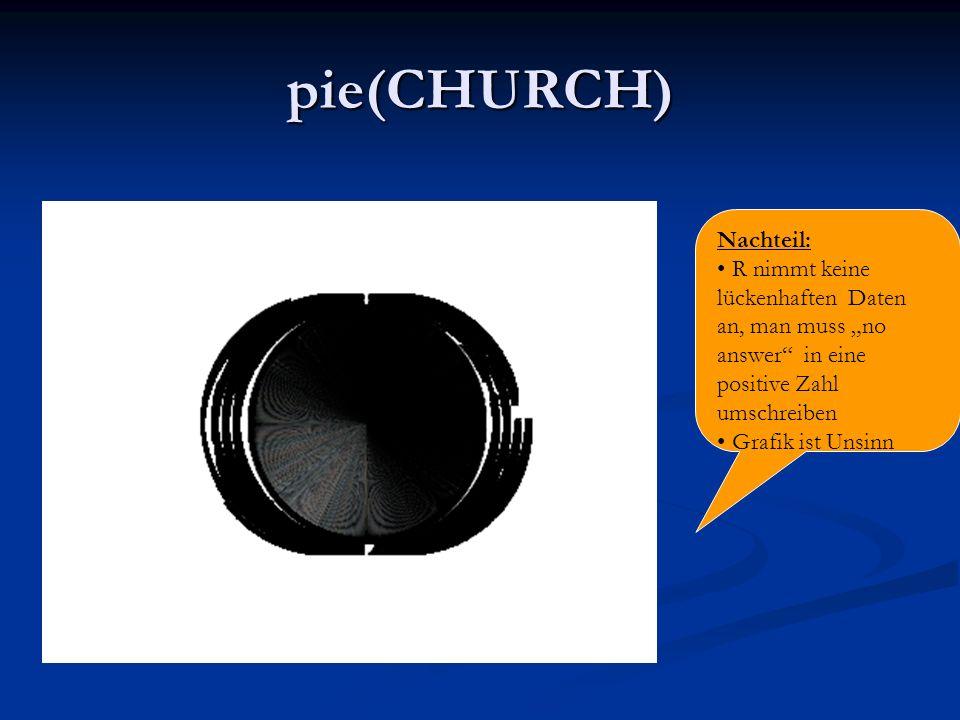 pie(CHURCH) Nachteil: