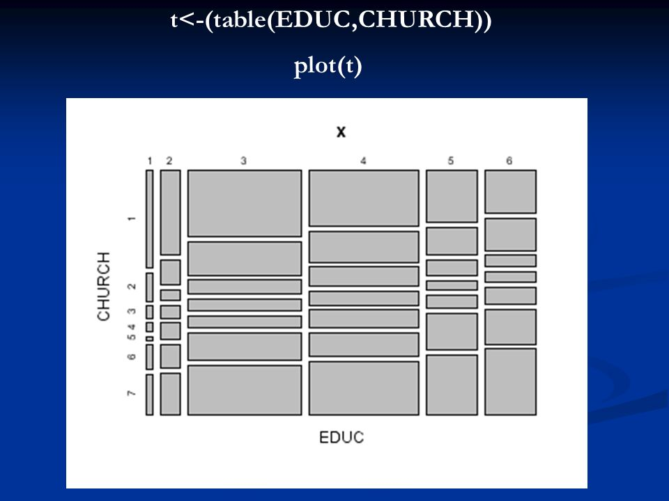 t<-(table(EDUC,CHURCH))