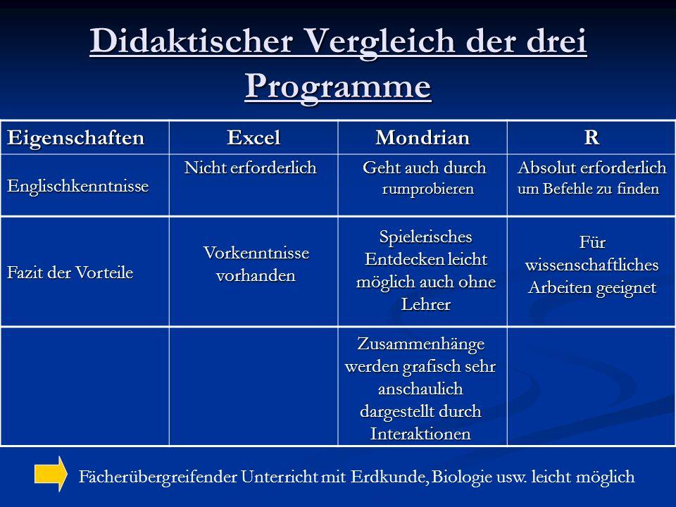 Didaktischer Vergleich der drei Programme