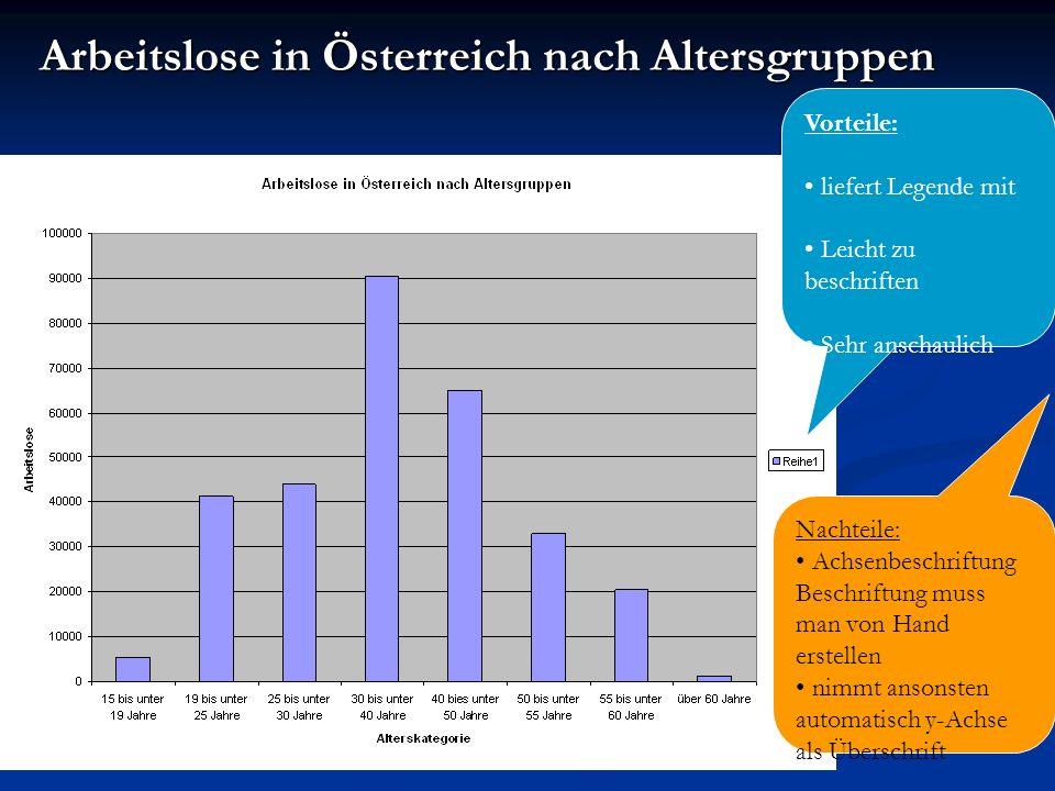 Arbeitslose in Österreich nach Altersgruppen