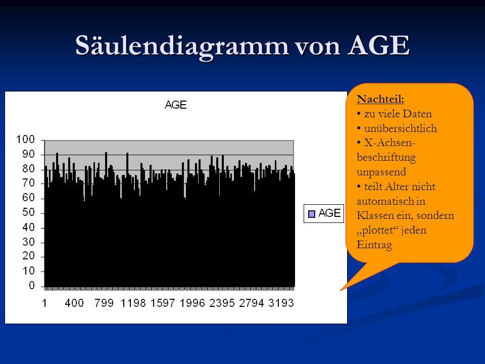 Säulendiagramm von AGE