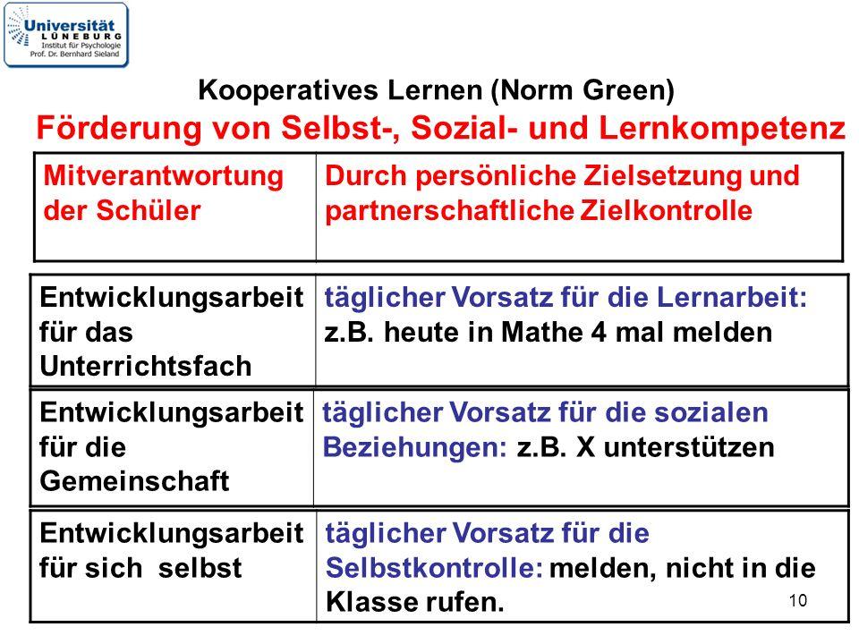 Kooperatives Lernen (Norm Green) Förderung von Selbst-, Sozial- und Lernkompetenz