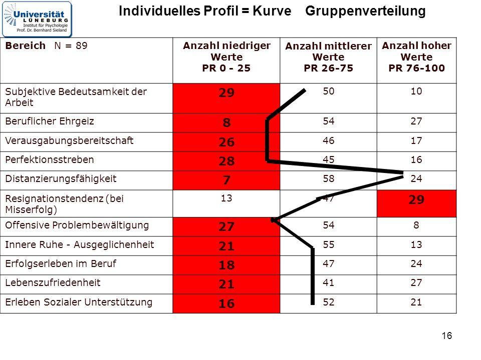 Individuelles Profil = Kurve Gruppenverteilung Anzahl mittlerer Werte