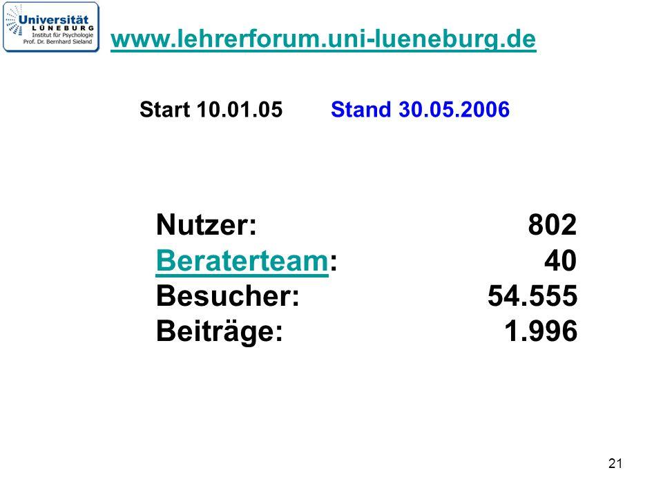 Nutzer: 802 Beraterteam: 40 Besucher: 54.555 Beiträge: 1.996
