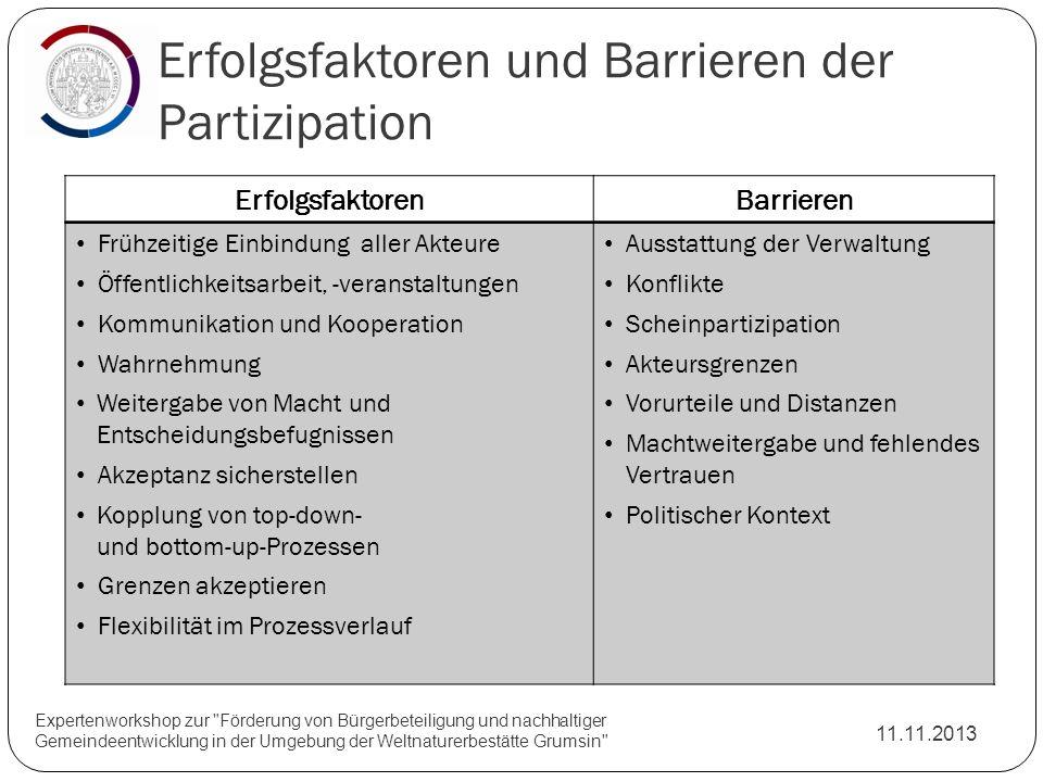 Erfolgsfaktoren und Barrieren der Partizipation