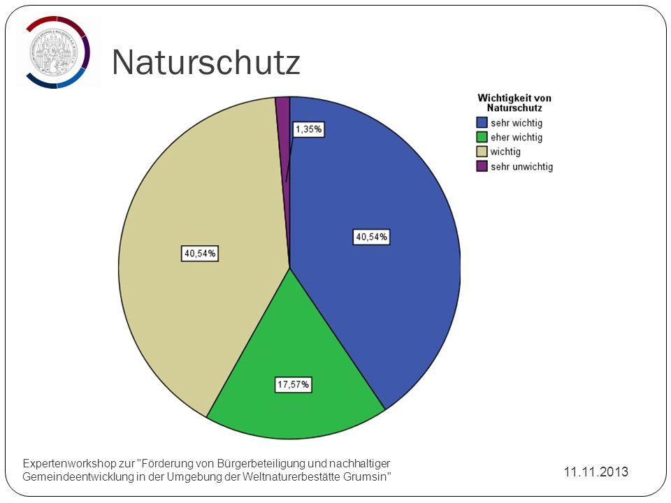 Naturschutz Natur und Kultur sind schützenswert: 73 Personen. Mehrheit (75%) kennt den Beteiligungsgrundsatz nicht.