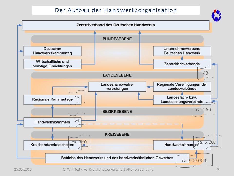 Der Aufbau der Handwerksorganisation