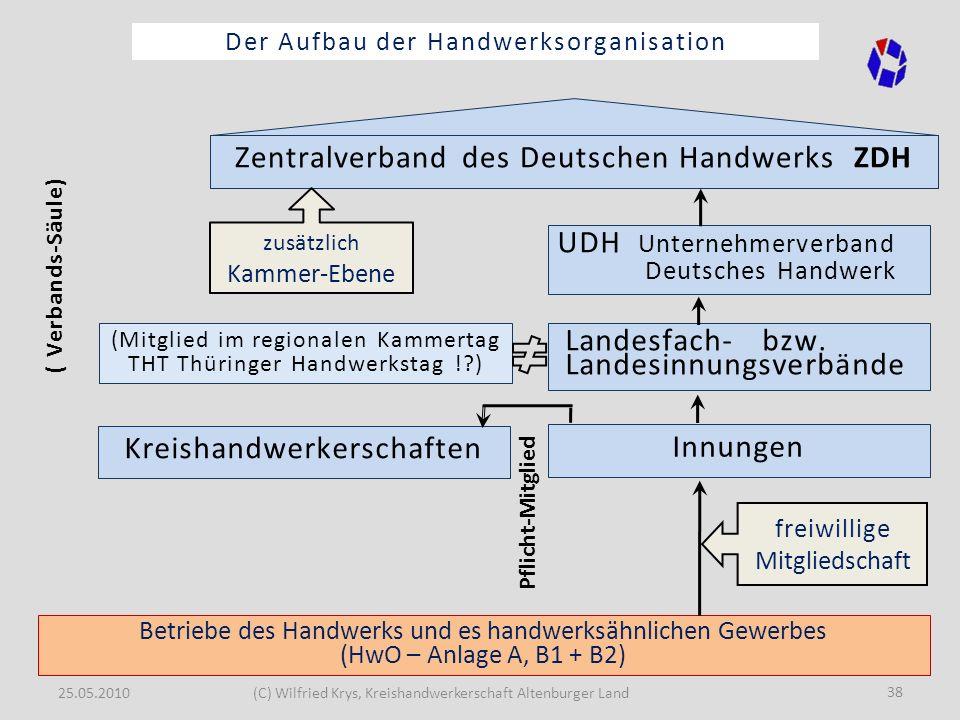 Zentralverband des Deutschen Handwerks ZDH