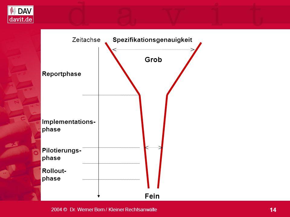 Grob Fein Zeitachse Spezifikationsgenauigkeit Reportphase