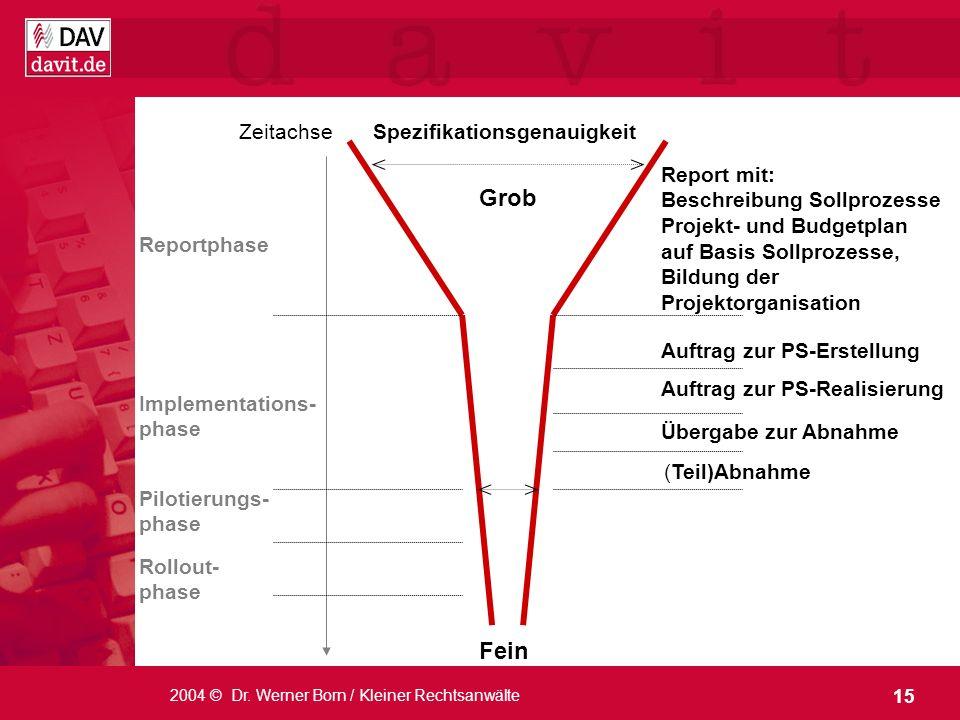 Grob Fein Zeitachse Spezifikationsgenauigkeit Report mit: