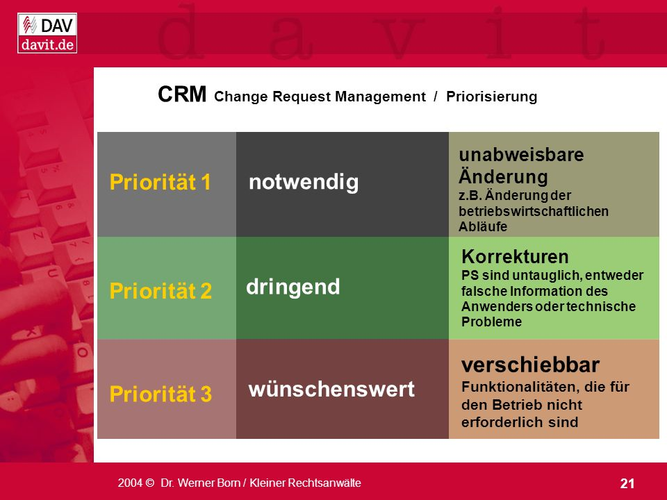 CRM Change Request Management / Priorisierung