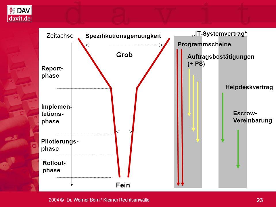 """Grob Fein """"IT-Systemvertrag Zeitachse Spezifikationsgenauigkeit"""
