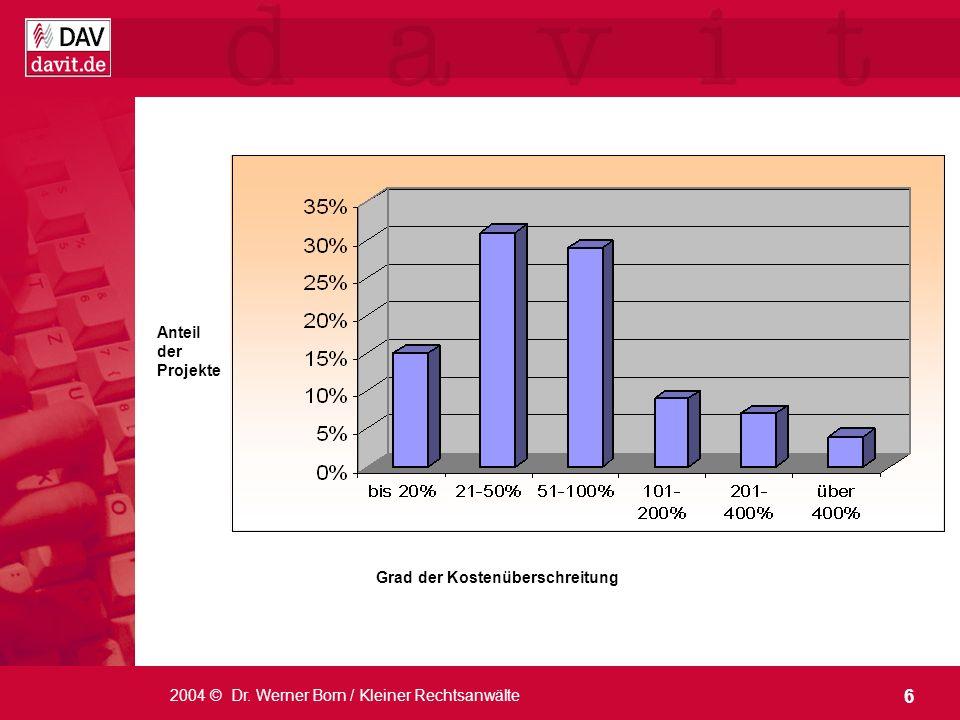 Anteil der Projekte Grad der Kostenüberschreitung 2004 © Dr. Werner Born / Kleiner Rechtsanwälte