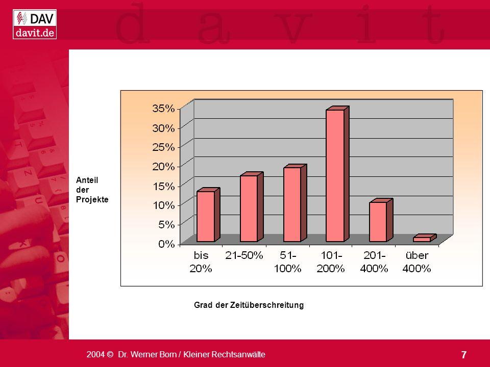 Anteil der Projekte Grad der Zeitüberschreitung 2004 © Dr. Werner Born / Kleiner Rechtsanwälte