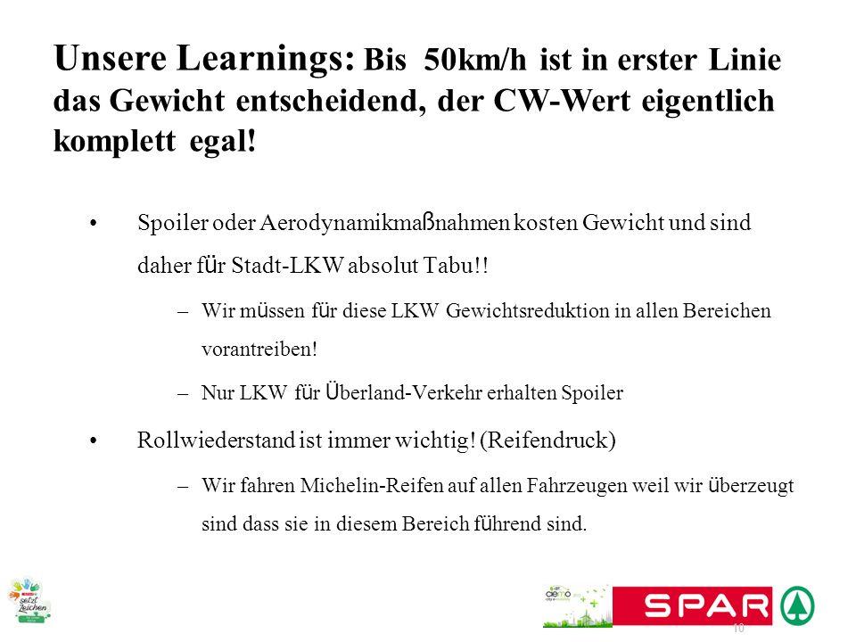 Unsere Learnings: Bis 50km/h ist in erster Linie das Gewicht entscheidend, der CW-Wert eigentlich komplett egal!