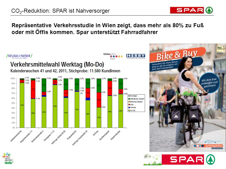 CO2-Reduktion: SPAR ist Nahversorger