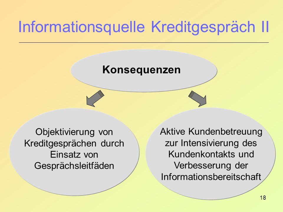 Informationsquelle Kreditgespräch II