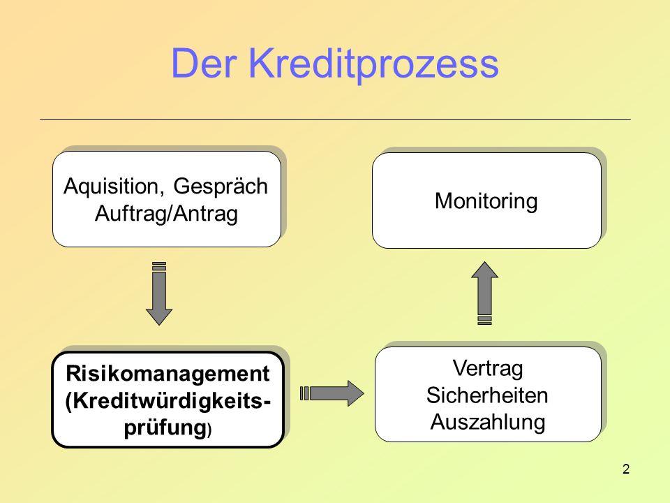 Der Kreditprozess Aquisition, Gespräch Monitoring Auftrag/Antrag