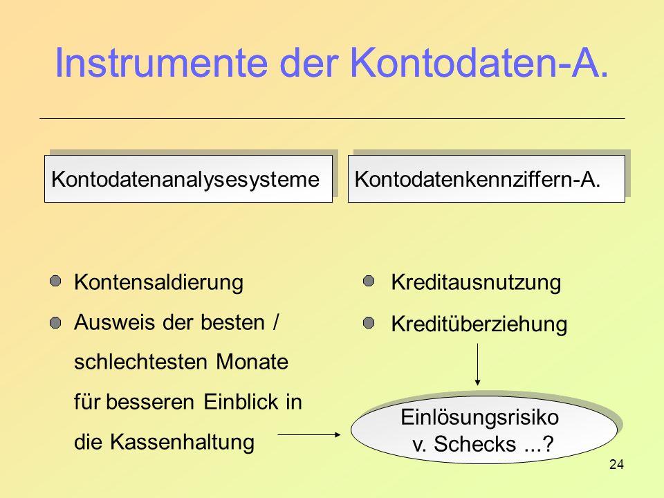 Instrumente der Kontodaten-A.