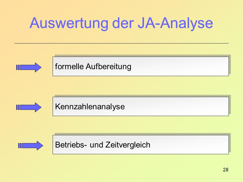 Auswertung der JA-Analyse
