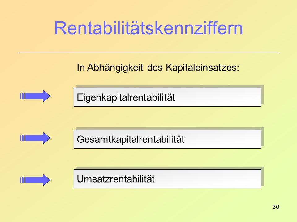 Rentabilitätskennziffern