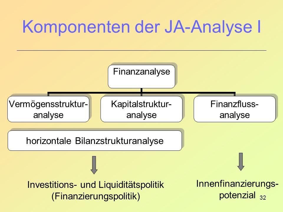 Komponenten der JA-Analyse I
