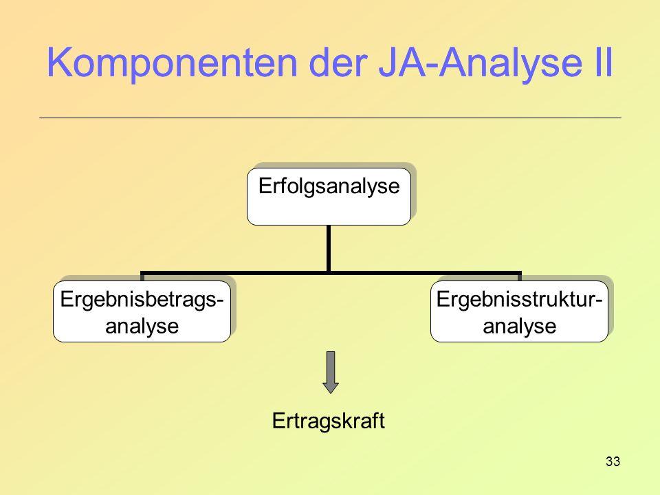 Komponenten der JA-Analyse II