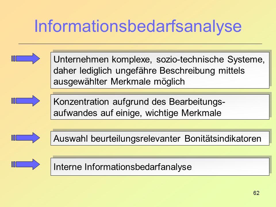 Informationsbedarfsanalyse