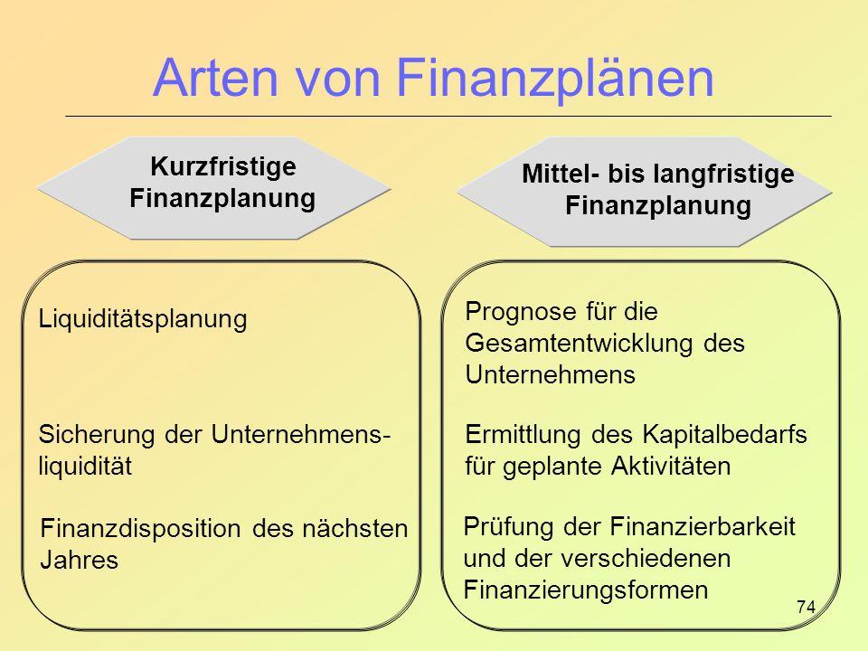 Arten von Finanzplänen