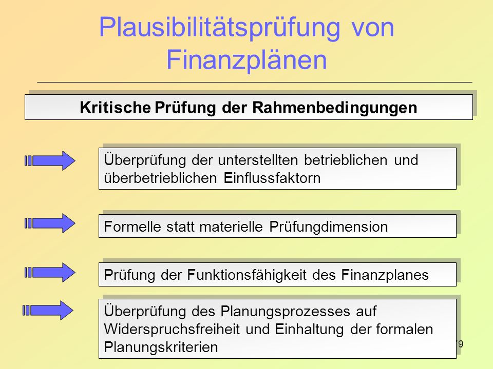 Plausibilitätsprüfung von Finanzplänen