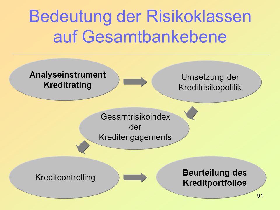 Bedeutung der Risikoklassen auf Gesamtbankebene