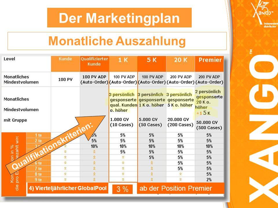 Der Marketingplan Monatliche Auszahlung Qualifikationskriterien: