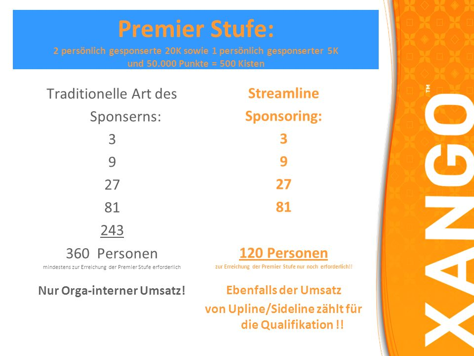 Premier Stufe: 2 persönlich gesponserte 20K sowie 1 persönlich gesponserter 5K und 50.000 Punkte = 500 Kisten