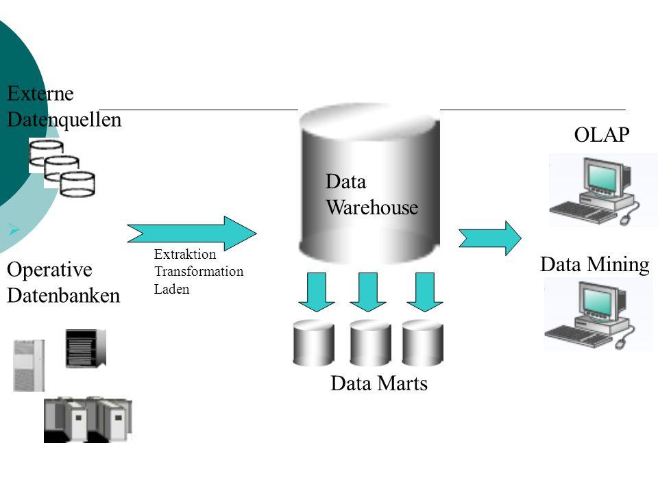 Externe Datenquellen OLAP Data Warehouse Data Mining Operative
