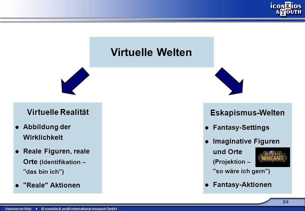 Virtuelle Welten Virtuelle Realität Eskapismus-Welten Fantasy-Settings